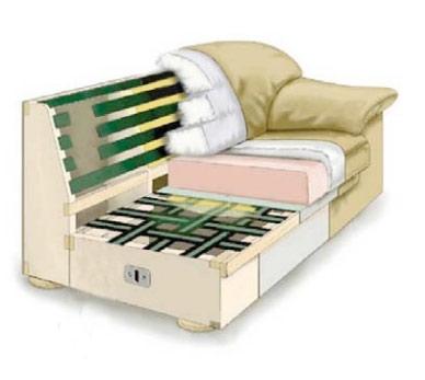 Снимка представяща конструкцията на диван.